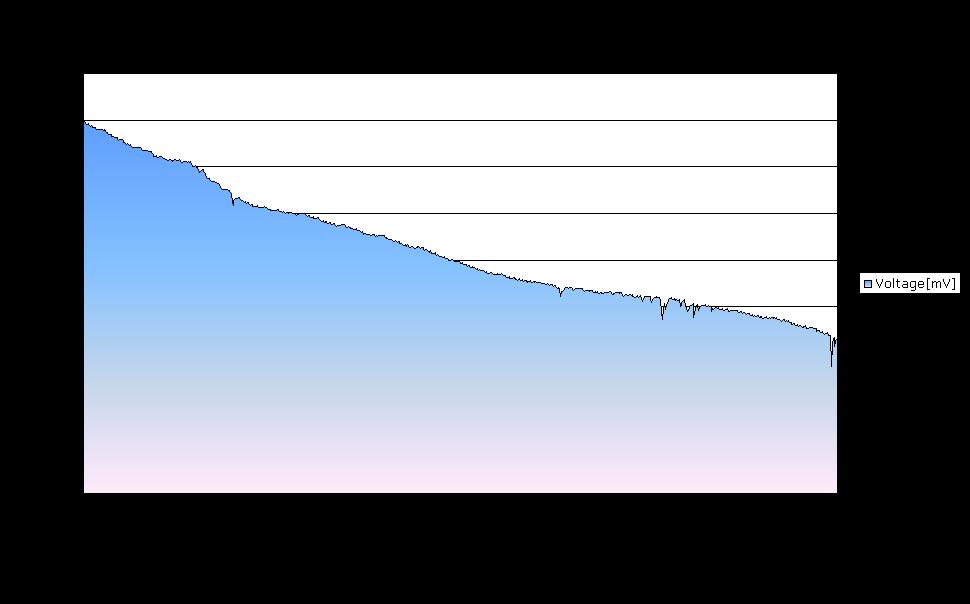 Voltage evolution graph