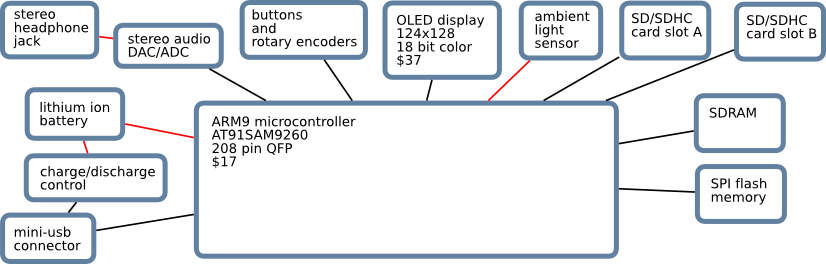 2008-02-03-arm9-oled-music-player-block-diagram-75dpi.png