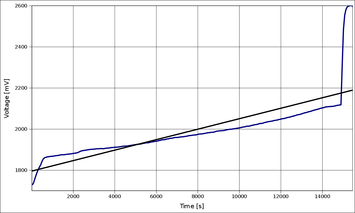 Voltage evolution graph while charging on VX747 (08/12/2009)