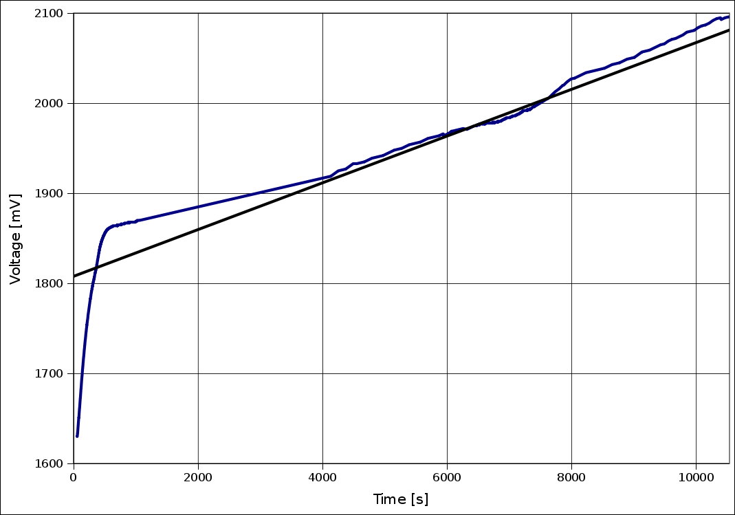 Voltage evolution graph while charging on VX777 (08/12/2009)