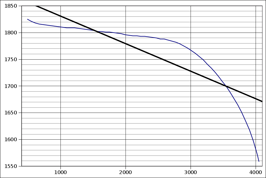 Voltage evolution graph while discharging on VX777 (07/12/2009)