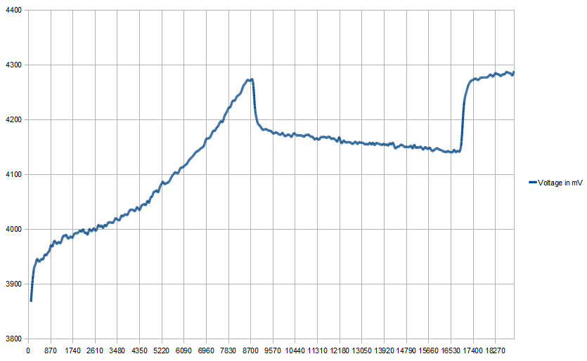 Voltage evolution graph while charging