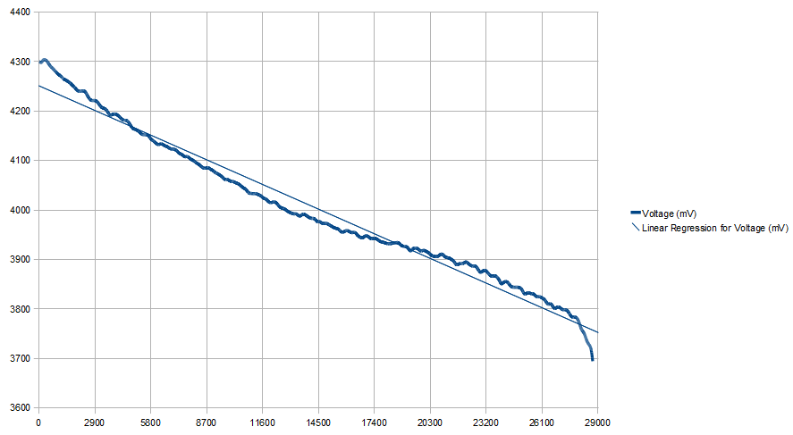 Voltage evolution graph while discharging