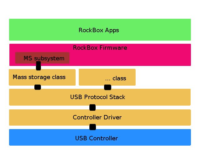 usb_stack_design.jpg